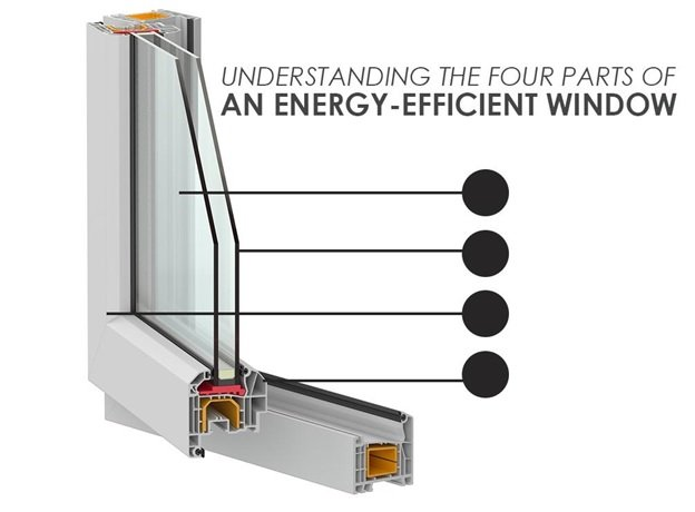 Energy efficient window archives bee window - The basics about energy efficient windows ...